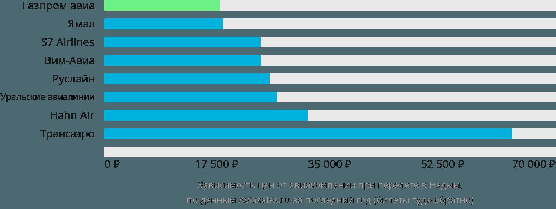 Динамика цен в зависимости от авиакомпании, совершающей перелет в Надым