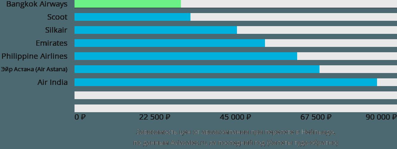 Динамика цен в зависимости от авиакомпании, совершающей перелет в Нейпьидо