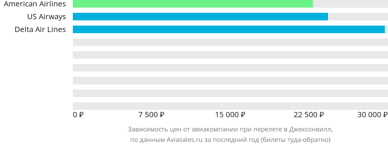 Динамика цен в зависимости от авиакомпании, совершающей перелет Джексонвилл