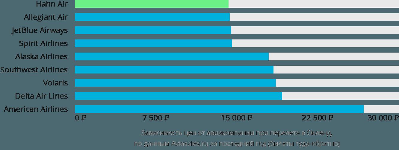 Динамика цен в зависимости от авиакомпании, совершающей перелет в Окленд
