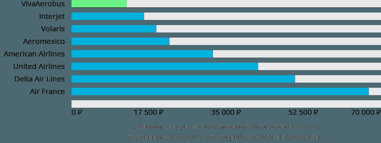 Динамика цен в зависимости от авиакомпании, совершающей перелет в Оксаку