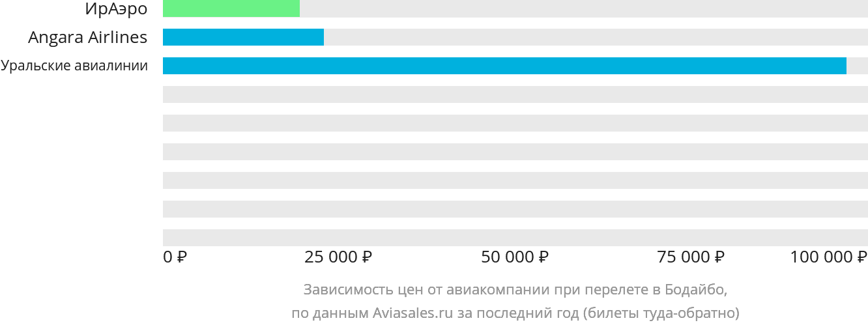 Динамика цен в зависимости от авиакомпании, совершающей перелет в Бодайбо