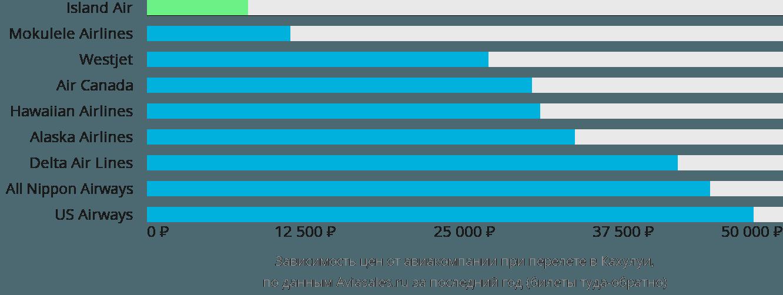 Динамика цен в зависимости от авиакомпании, совершающей перелет в Мауи