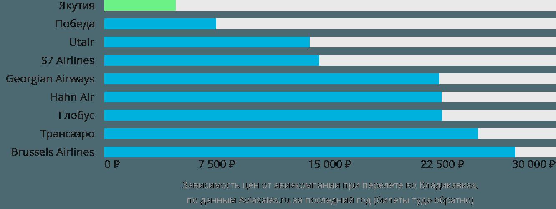 Динамика цен в зависимости от авиакомпании, совершающей перелет во Владикавказ