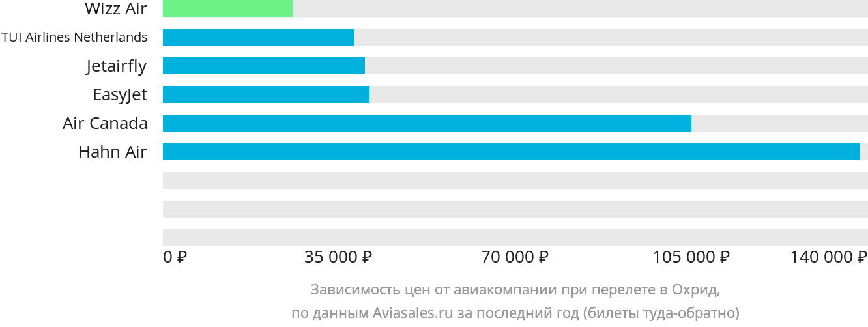 Динамика цен в зависимости от авиакомпании, совершающей перелет в Охрид