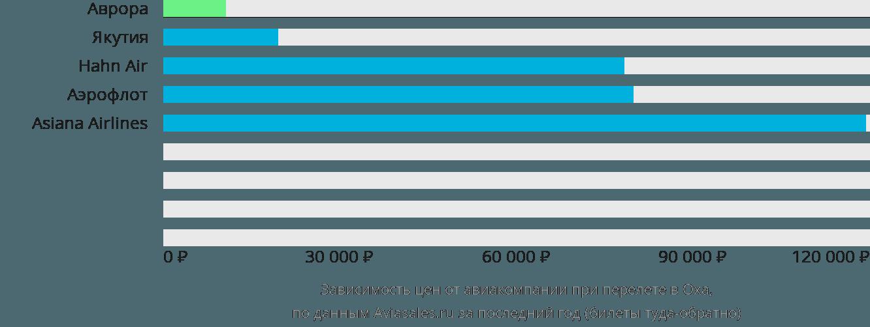 Динамика цен в зависимости от авиакомпании, совершающей перелет в Оха