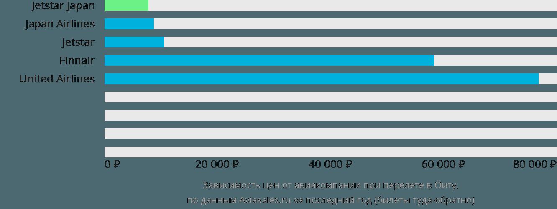 Динамика цен в зависимости от авиакомпании, совершающей перелет в Оиту