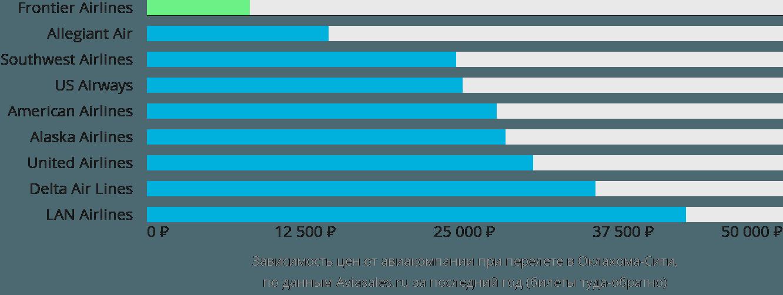 Динамика цен в зависимости от авиакомпании, совершающей перелет Оклахома Сити