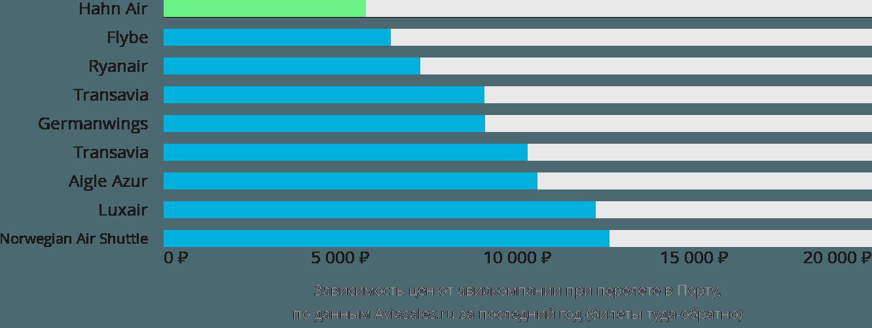 Динамика цен в зависимости от авиакомпании, совершающей перелет в Порту