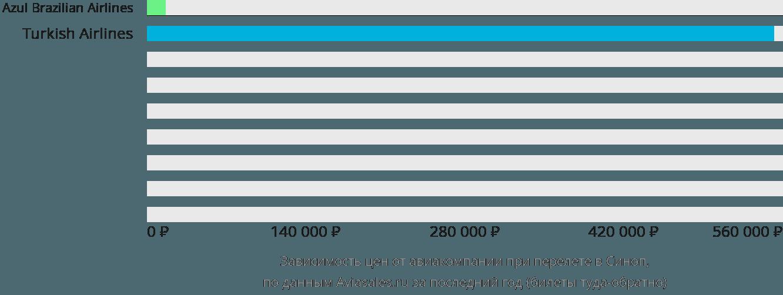 Динамика цен в зависимости от авиакомпании, совершающей перелет Синоп