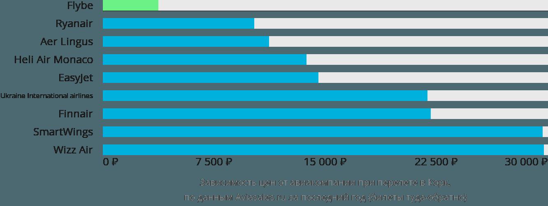 Динамика цен в зависимости от авиакомпании, совершающей перелет в Корк