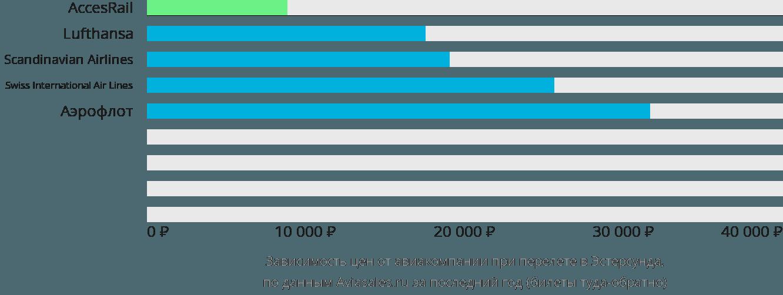 Динамика цен в зависимости от авиакомпании, совершающей перелет в Эстерсунда
