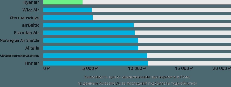 Динамика цен в зависимости от авиакомпании, совершающей перелет в Осло