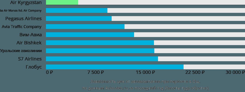 Динамика цен в зависимости от авиакомпании, совершающей перелет в Ош
