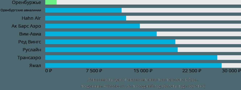 Динамика цен в зависимости от авиакомпании, совершающей перелет в Орск