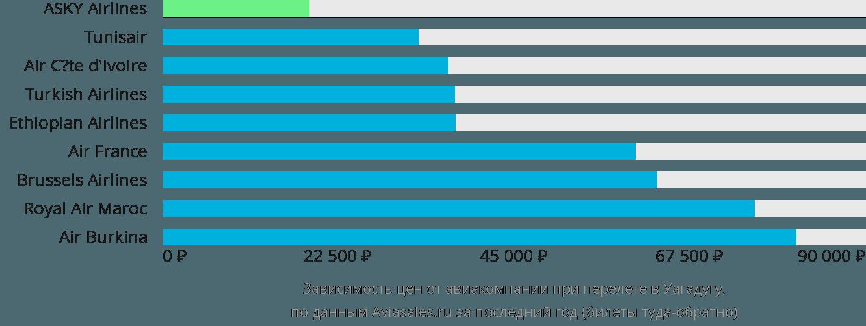 Динамика цен в зависимости от авиакомпании, совершающей перелет в Уагадугу