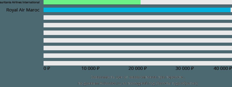 Динамика цен в зависимости от авиакомпании, совершающей перелет Зоуерате