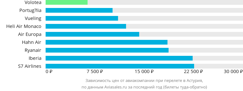 Динамика цен в зависимости от авиакомпании, совершающей перелет в Астурия
