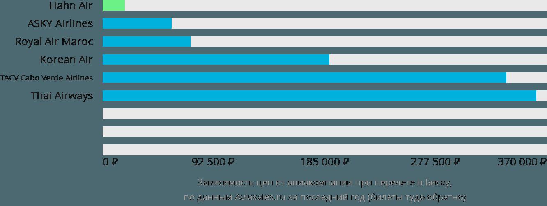 Динамика цен в зависимости от авиакомпании, совершающей перелет в Бисау