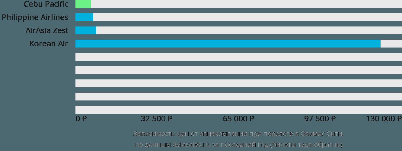 Динамика цен в зависимости от авиакомпании, совершающей перелет в Озамис Сити