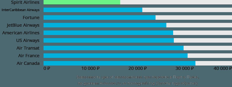Динамика цен в зависимости от авиакомпании, совершающей перелет в Порт-о-Пренс