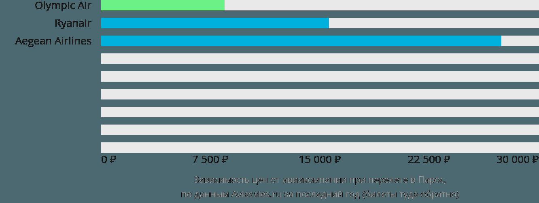 Динамика цен в зависимости от авиакомпании, совершающей перелет в Парос