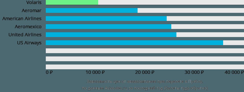Динамика цен в зависимости от авиакомпании, совершающей перелет в Пуэблу