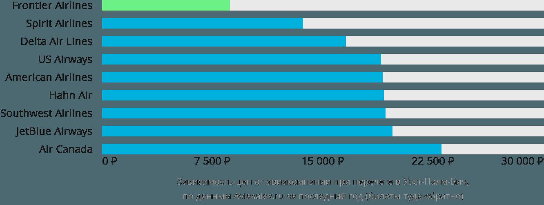 Динамика цен в зависимости от авиакомпании, совершающей перелет в Уэст-Палм-Бич