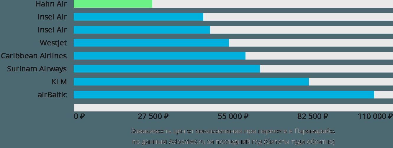 Динамика цен в зависимости от авиакомпании, совершающей перелет в Парамарибо