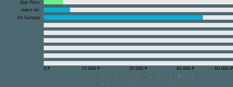 Динамика цен в зависимости от авиакомпании, совершающей перелет в Пукальпу