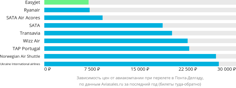 Динамика цен в зависимости от авиакомпании, совершающей перелет в Понта-Делгаду