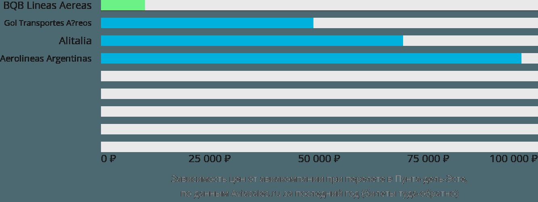 Динамика цен в зависимости от авиакомпании, совершающей перелет в Пунта-дель-Эсте