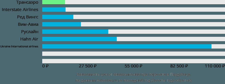 Динамика цен в зависимости от авиакомпании, совершающей перелет в Пардубицы