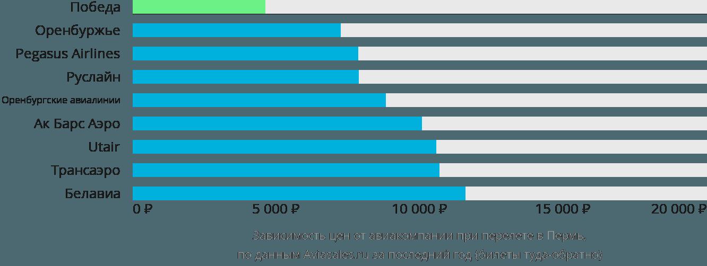 Динамика цен в зависимости от авиакомпании, совершающей перелет в Пермь