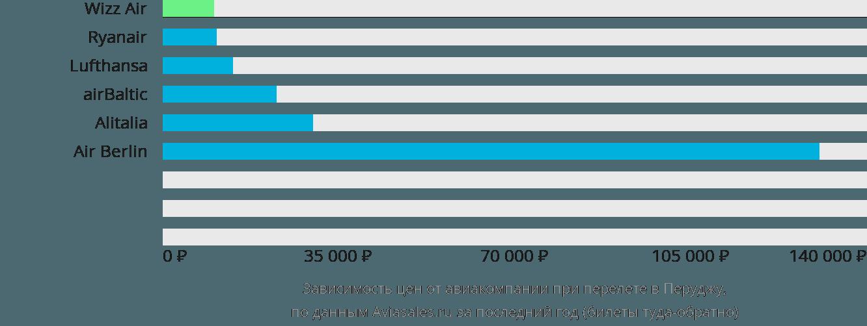 Динамика цен в зависимости от авиакомпании, совершающей перелет в Перуджу