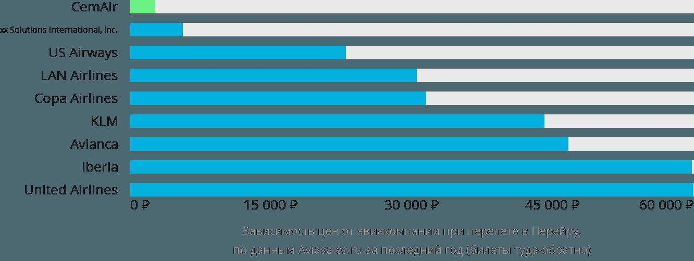 Динамика цен в зависимости от авиакомпании, совершающей перелет в Перейру