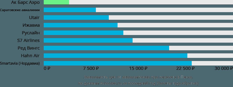 Динамика цен в зависимости от авиакомпании, совершающей перелет в Пензу