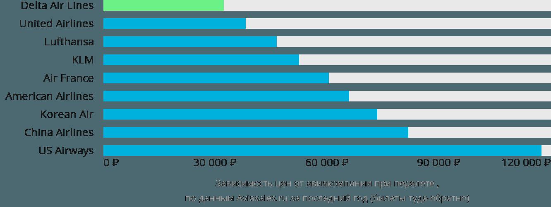 Динамика цен в зависимости от авиакомпании, совершающей перелет