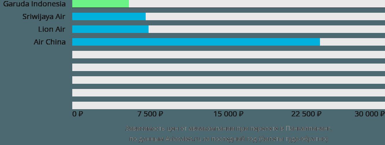 Динамика цен в зависимости от авиакомпании, совершающей перелет в Панкалпинанг