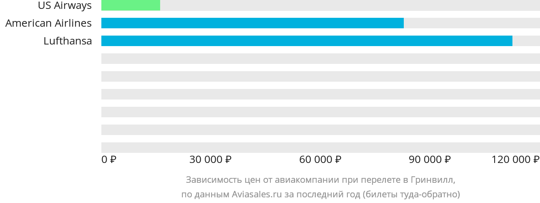 Динамика цен в зависимости от авиакомпании, совершающей перелет Гринвилл