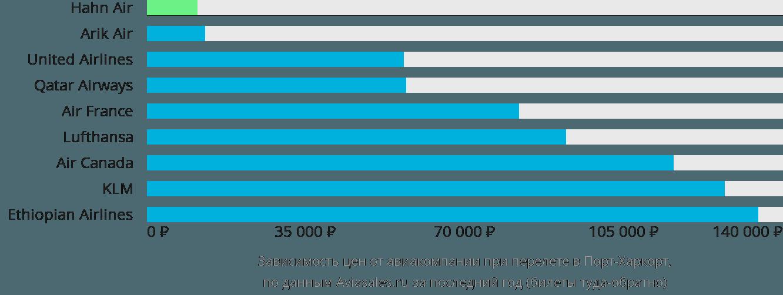 Динамика цен в зависимости от авиакомпании, совершающей перелет в Порт-Харкорта