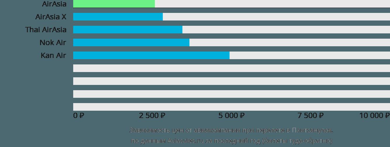 Динамика цен в зависимости от авиакомпании, совершающей перелет в Пхитсанулок