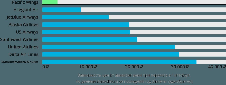 Динамика цен в зависимости от авиакомпании, совершающей перелет в Питтсбург