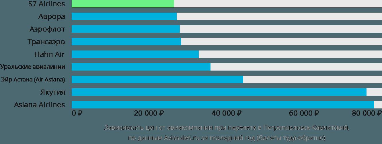 Динамика цен в зависимости от авиакомпании, совершающей перелет в Петропавловск-Камчатский
