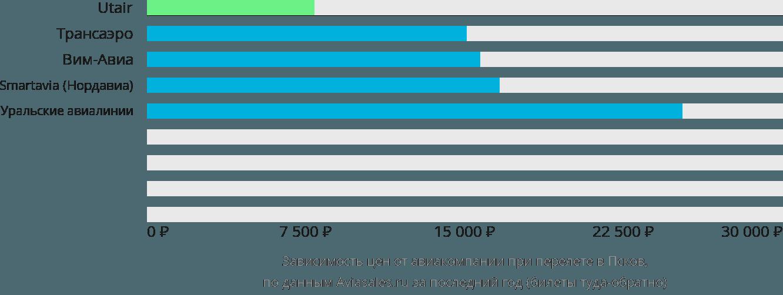 Динамика цен в зависимости от авиакомпании, совершающей перелет в Псков