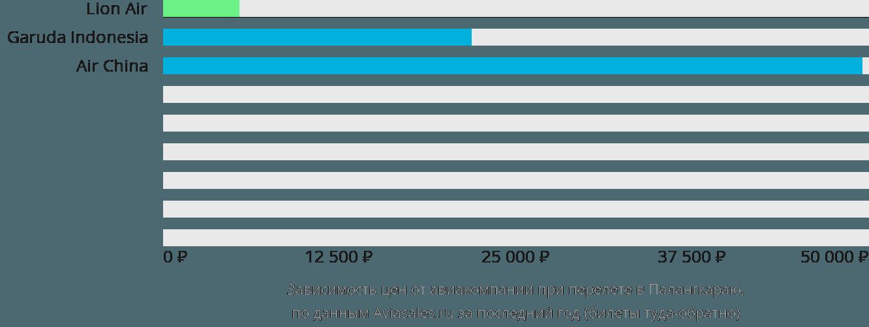 Динамика цен в зависимости от авиакомпании, совершающей перелет в Палангкараю