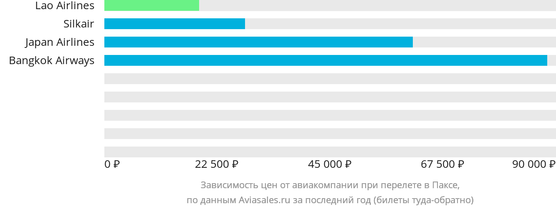 Динамика цен в зависимости от авиакомпании, совершающей перелет в Паксе