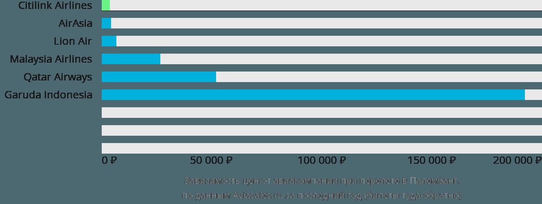 Динамика цен в зависимости от авиакомпании, совершающей перелет в Палембанг