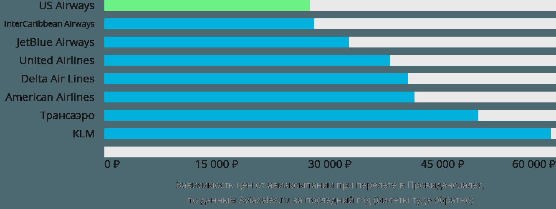Динамика цен в зависимости от авиакомпании, совершающей перелет в Провиденсиалес