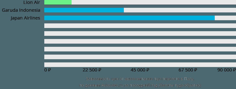 Динамика цен в зависимости от авиакомпании, совершающей перелет в Палу